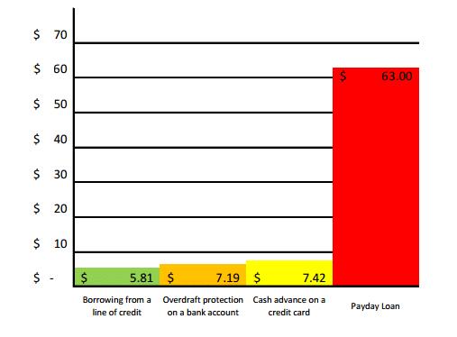 Payday Loan VS Borrowing